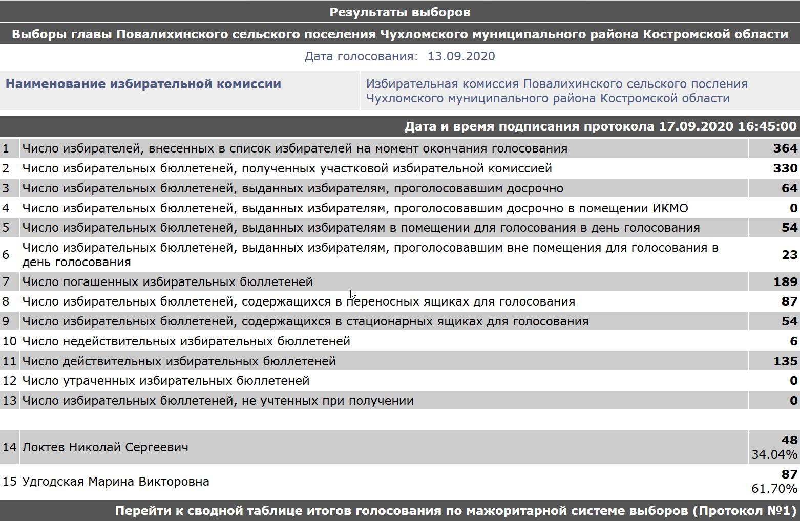 результаты голосования на выборах главы Повалихинского сельского поселения Чухломского муниципального района Костромской области 13 сентября 2020 года